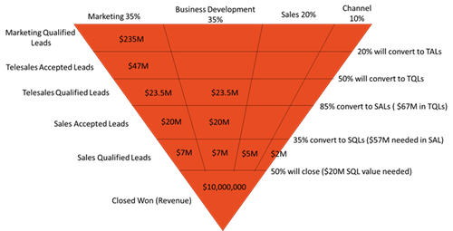 Sales funnel-source of leads from marketing, business development, sales, channel